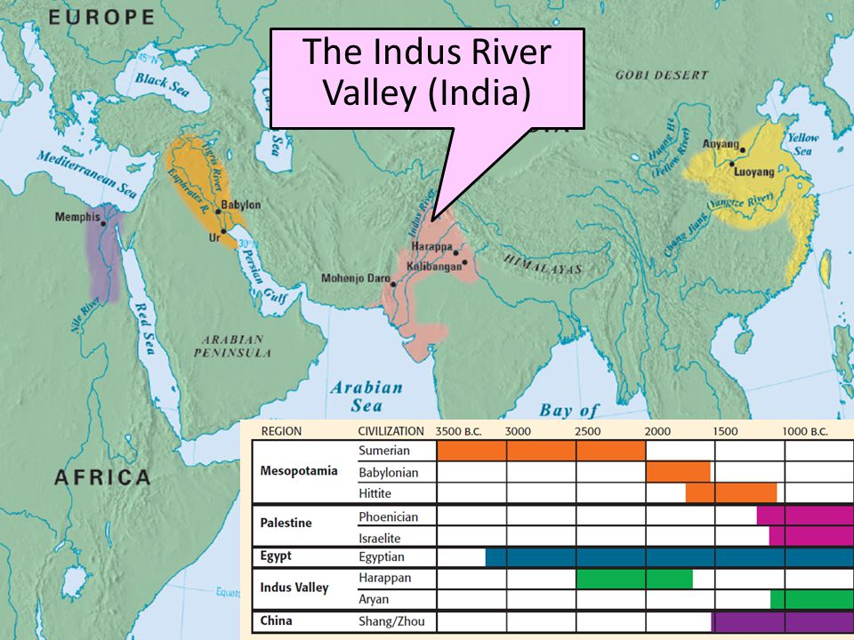 The Mauryan Empire of India Indus River Valley After the river valley era, India transitioned into the Mauryan Empire Chandragupta Maurya became king of India in 321 BC, created a vast army, & conquered new lands Chandragupta's empire controlled most of the Indian subcontinent