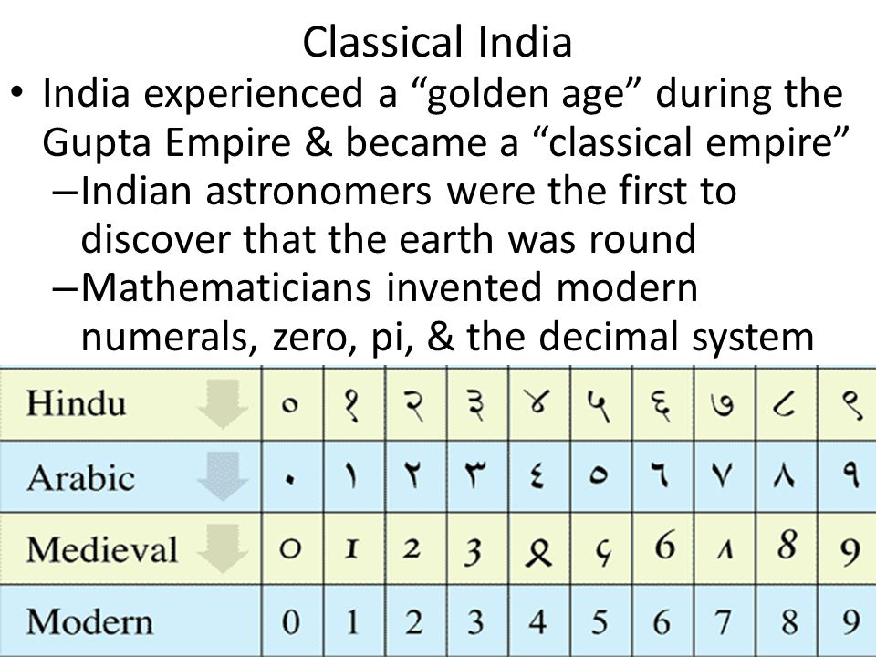 Classical India India experienced a golden age during the Gupta Empire & became a classical empire – Indian astronomers were the first to discover that the earth was round – Mathematicians invented modern numerals, zero, pi, & the decimal system