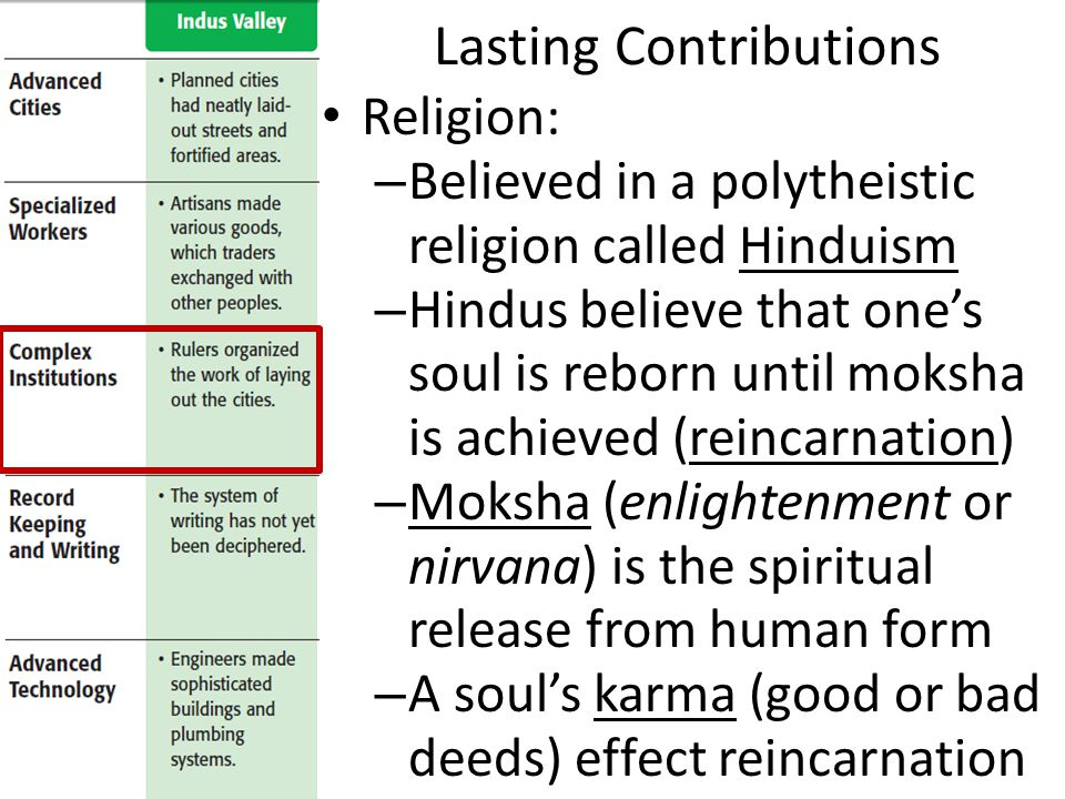 Lasting Contributions Religion: – Believed in a polytheistic religion called Hinduism – Hindus believe that one's soul is reborn until moksha is achieved (reincarnation) – Moksha (enlightenment or nirvana) is the spiritual release from human form – A soul's karma (good or bad deeds) effect reincarnation