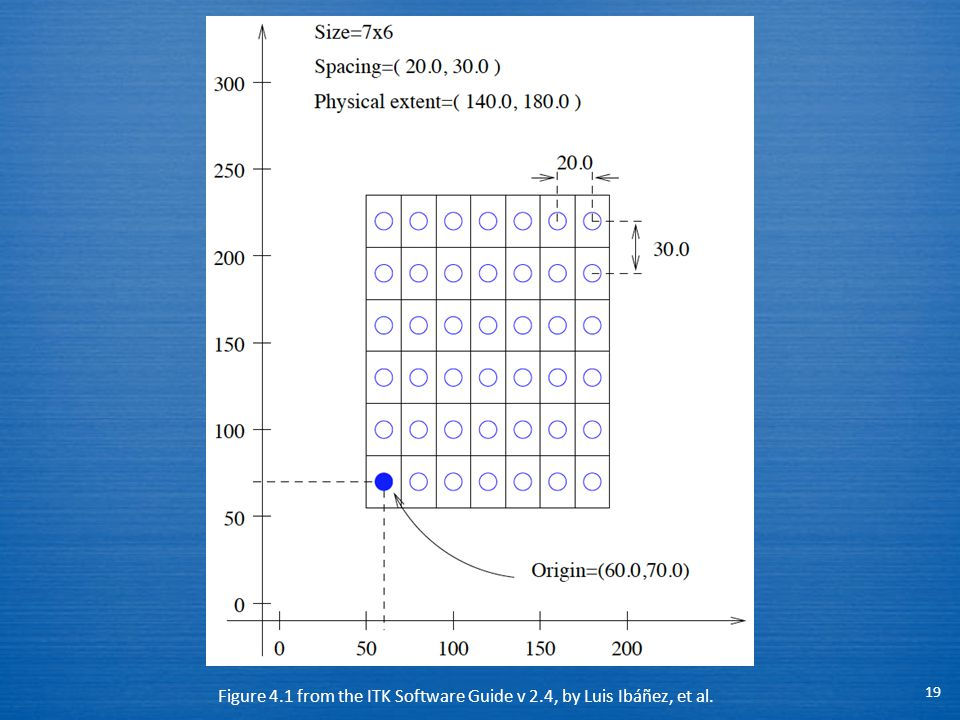 19 Figure 4.1 from the ITK Software Guide v 2.4, by Luis Ibáñez, et al.