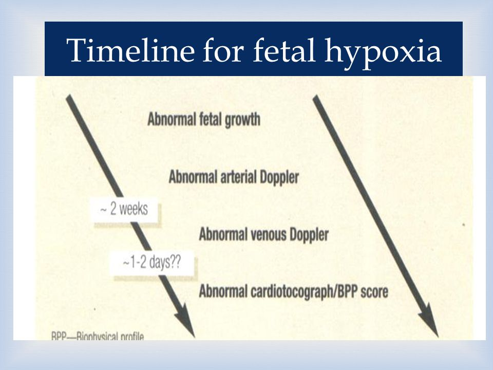  Timeline for fetal hypoxia