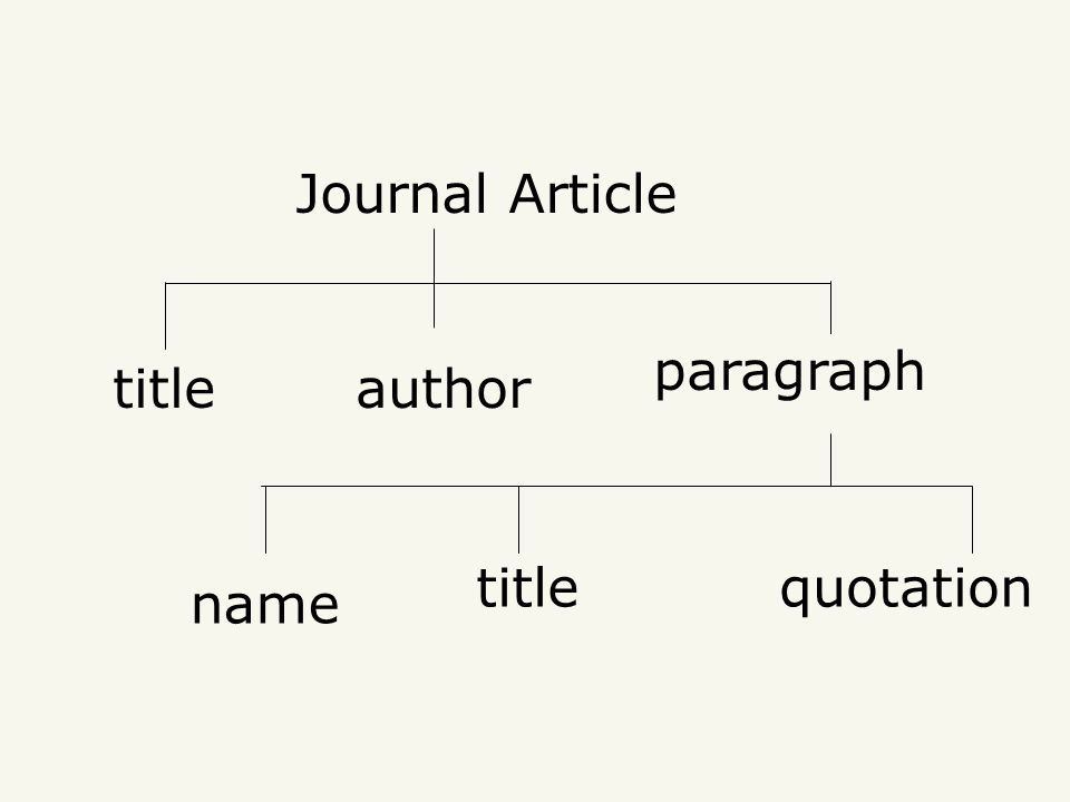 Journal Article paragraph quotation authortitle name