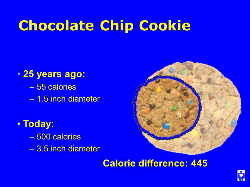 Chocolate Chip Cookie Calorie difference: 445 25 years ago: – 55 calories – 1.5 inch diameter Today: – 500 calories – 3.5 inch diameter