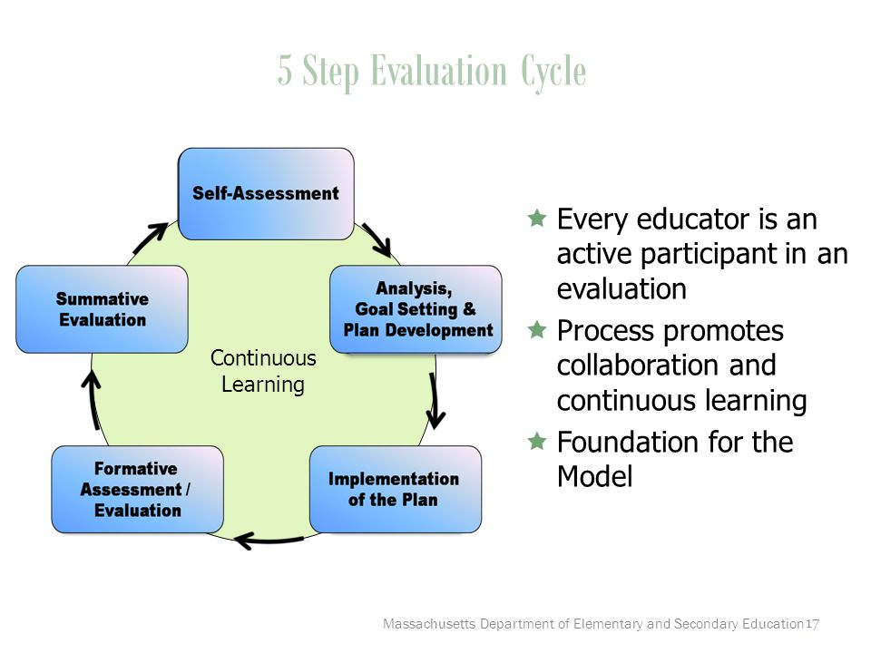 17 5 Step Evaluation Cycle Continuous Learning  Every educator is an active participant in an evaluation  Process promotes collaboration and continuous learning  Foundation for the Model Massachusetts Department of Elementary and Secondary Education