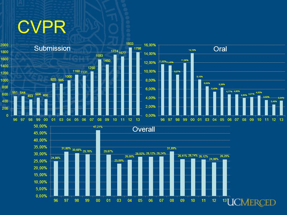 CVPR Overall Oral Submission