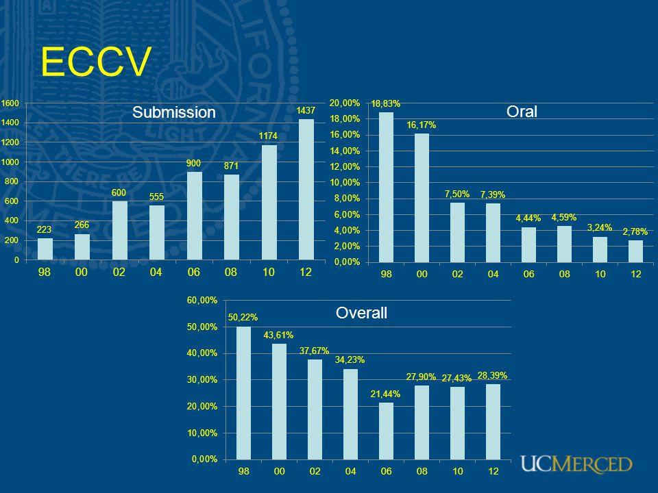 ECCV Overall Oral Submission