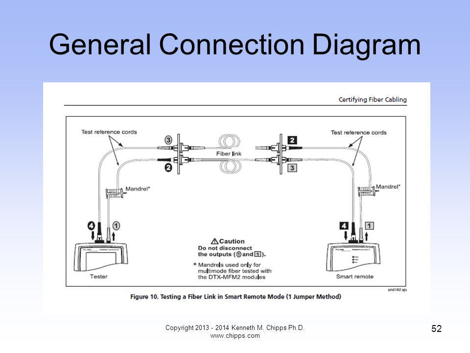 General Connection Diagram Copyright 2013 - 2014 Kenneth M. Chipps Ph.D. www.chipps.com 52