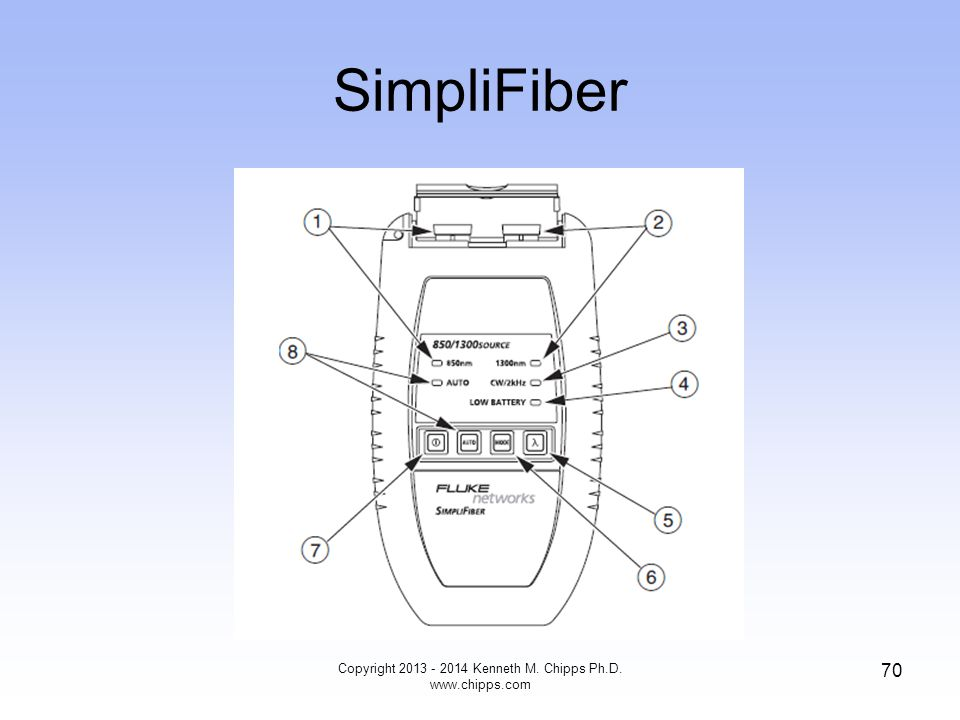SimpliFiber Copyright 2013 - 2014 Kenneth M. Chipps Ph.D. www.chipps.com 70