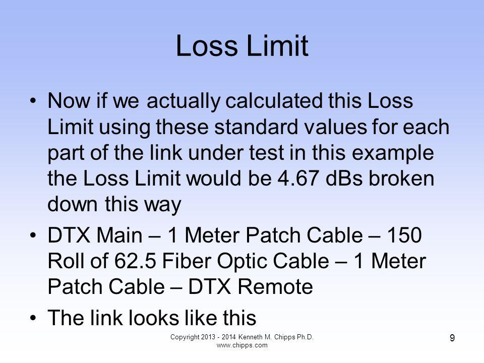Loss Limit Connector.75 MainOutputPatchFiber.0035 Connector.75 Connector.75 Roll of FiberFiber.17 Connector.75 Connector.75 RemoteInputPatchFiber.0035 Connector.75 Total Loss4.67 Copyright 2013 - 2014 Kenneth M.