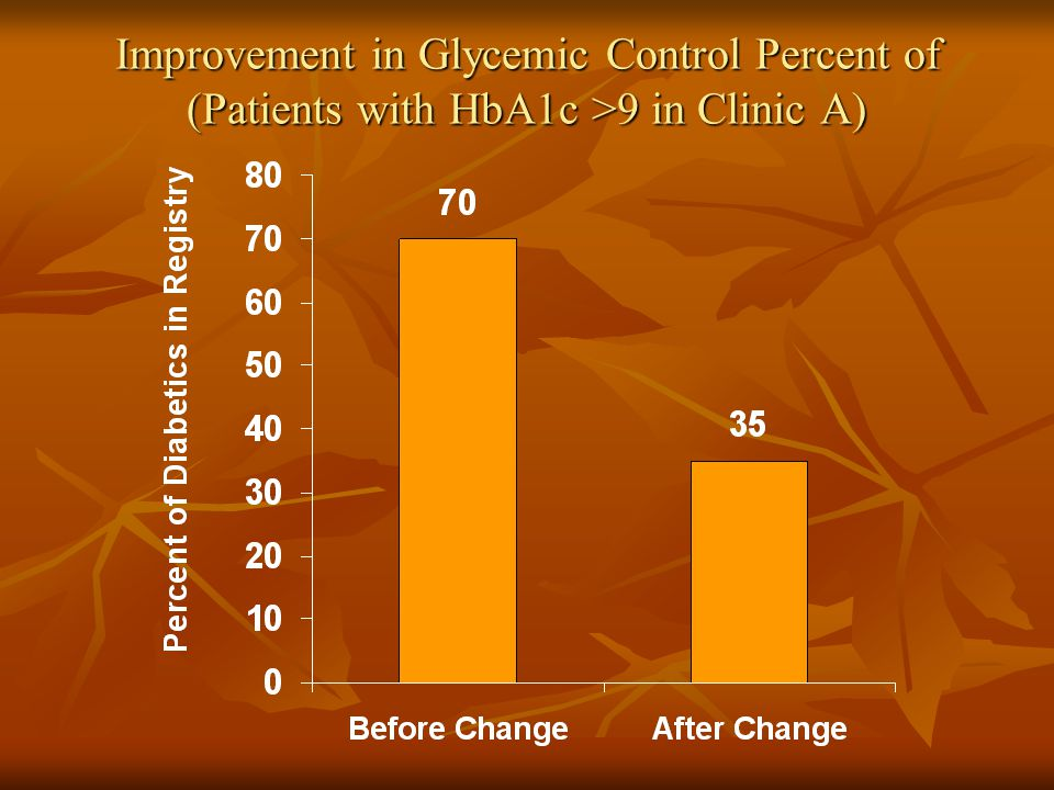 Improvement in Glycemic Control Percent of (Patients with HbA1c >9 in Clinic A)