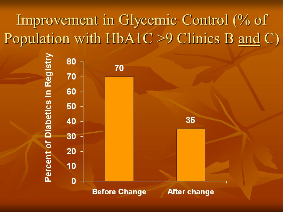 Improvement in Glycemic Control (% of Population with HbA1C >9 Clinics B and C)