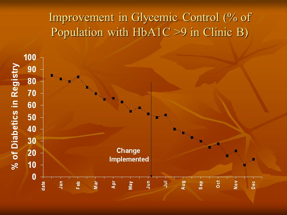 Improvement in Glycemic Control (% of Population with HbA1C >9 in Clinic B)