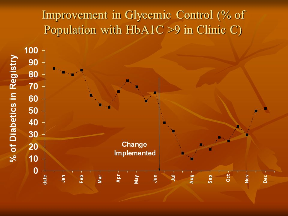 Improvement in Glycemic Control (% of Population with HbA1C >9 in Clinic C)