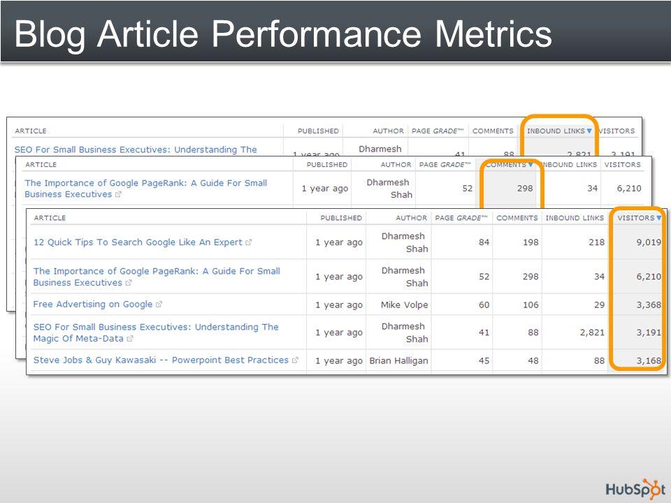 Blog Article Performance Metrics