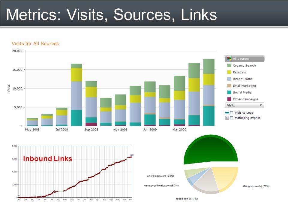 Metrics: Visits, Sources, Links Inbound Links