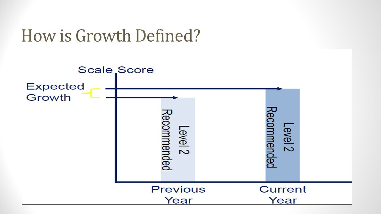 How is Growth Defined