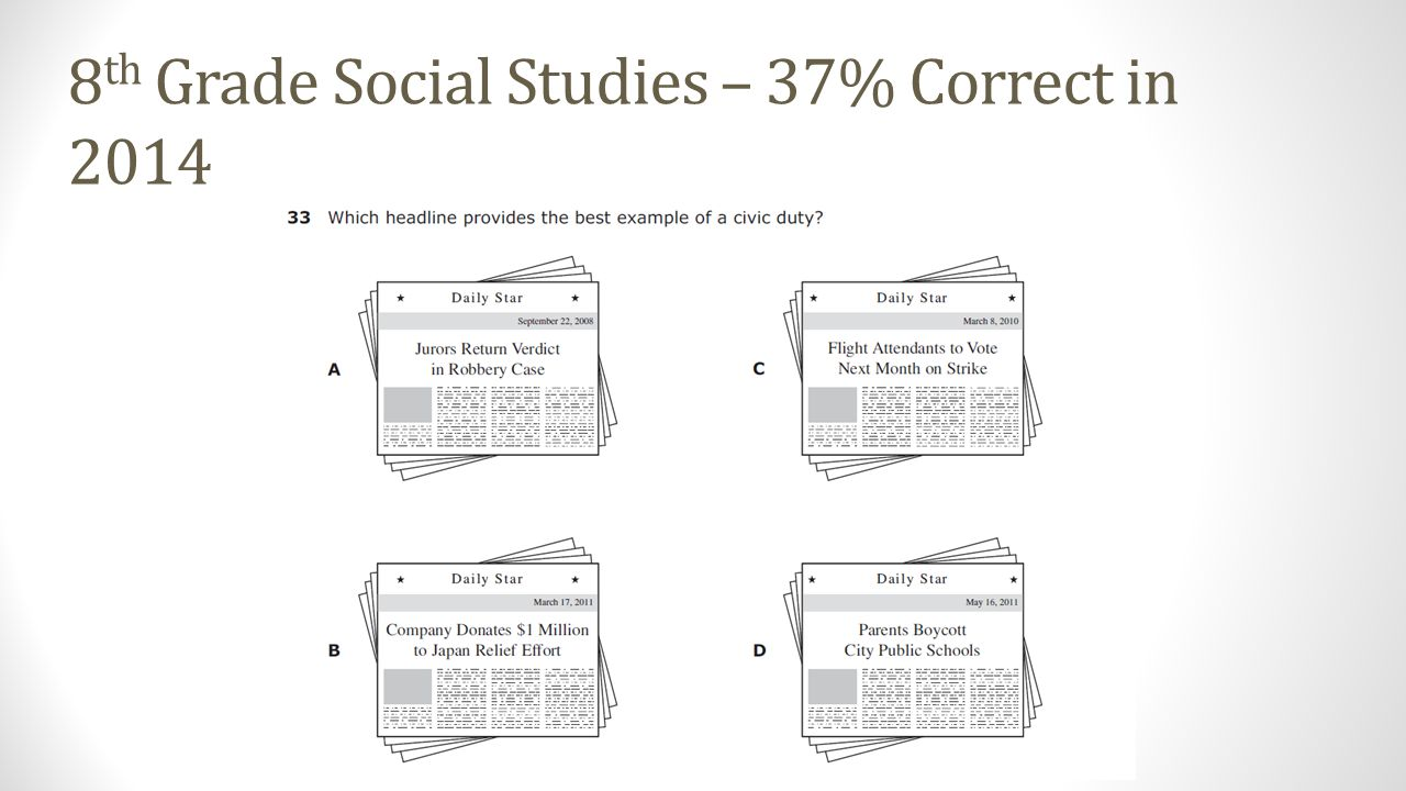 8 th Grade Social Studies – 37% Correct in 2014