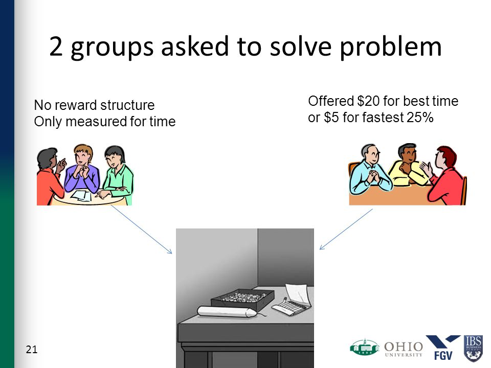 2 groups asked to solve problem 21 No reward structure Only measured for time Offered $20 for best time or $5 for fastest 25%