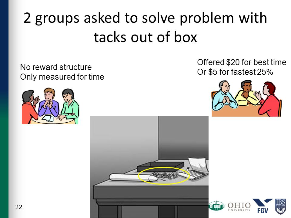 2 groups asked to solve problem with tacks out of box 22 No reward structure Only measured for time Offered $20 for best time Or $5 for fastest 25%