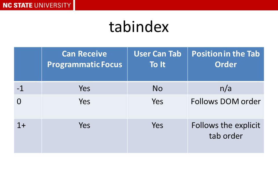 tabindex Can Receive Programmatic Focus User Can Tab To It Position in the Tab Order YesNon/a 0Yes Follows DOM order 1+Yes Follows the explicit tab or