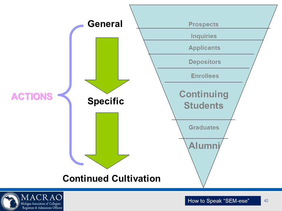 SEM Planning Model 40 Prospects Inquiries Applicants Depositors Enrollees Continuing Students Graduates Alumni General Specific Continued Cultivation