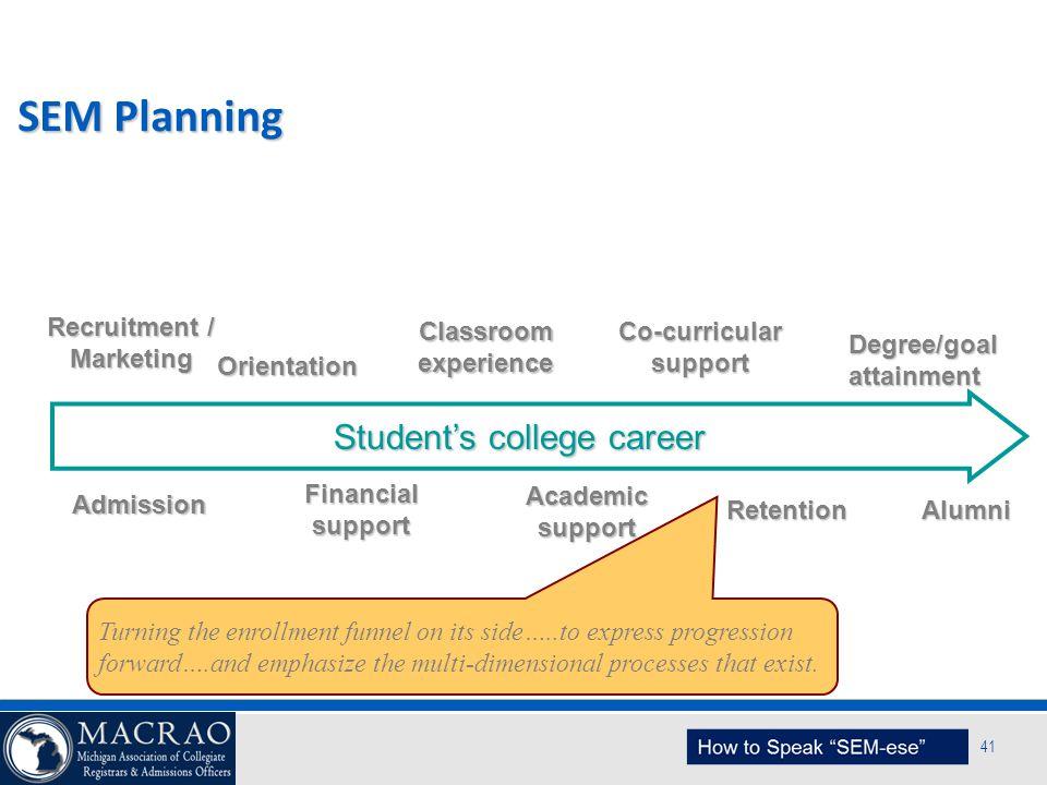 SEM Planning Model 41 SEM Planning Recruitment / Marketing Admission Orientation Co-curricular support Degree/goal attainment Academic support Retenti