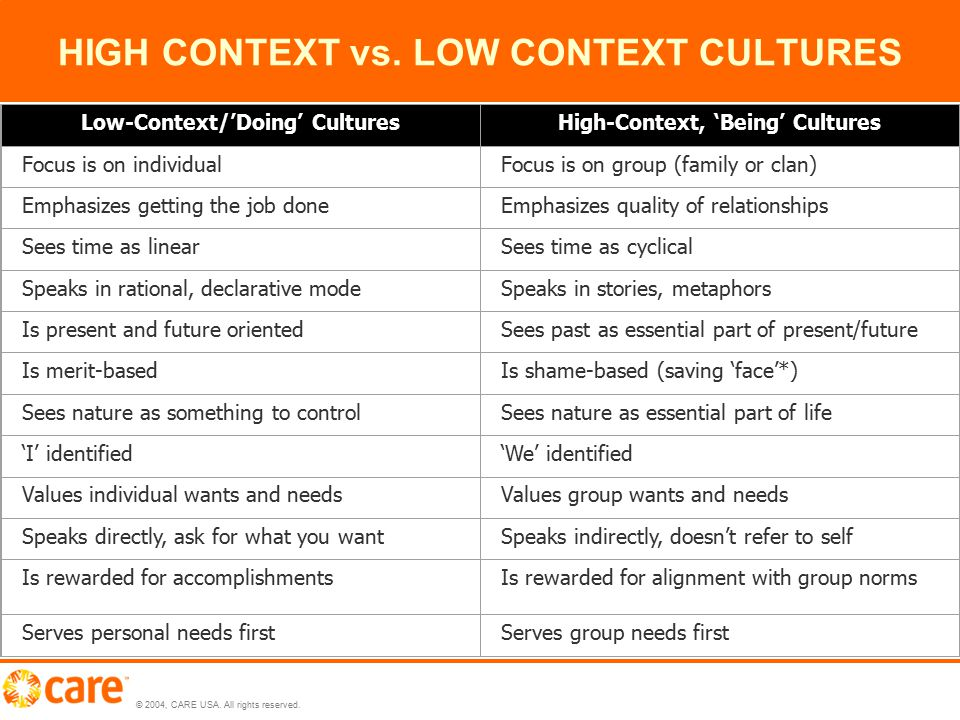 © 2004, CARE USA. All rights reserved. HIGH CONTEXT vs. LOW CONTEXT CULTURES [1][1] *'Face' refers to honor. Thus one loses 'face' if one is embarrass