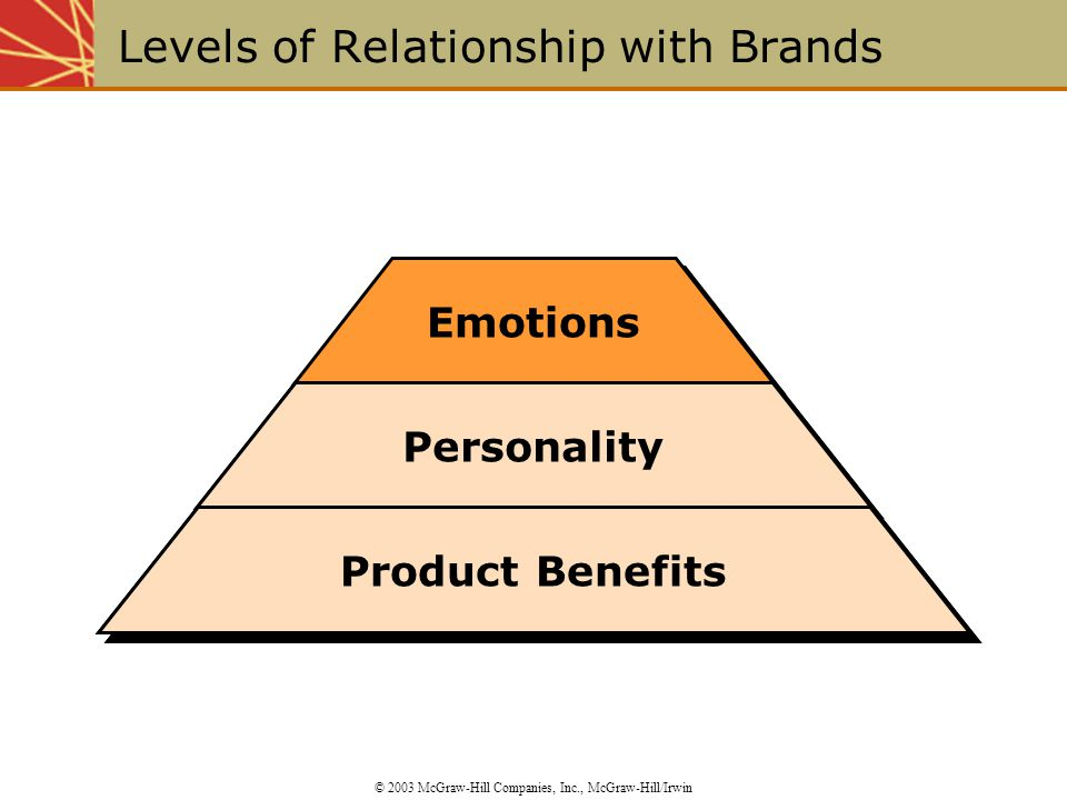 Emotions Levels of Relationship with Brands © 2003 McGraw-Hill Companies, Inc., McGraw-Hill/Irwin Personality Product Benefits Personality Product Benefits