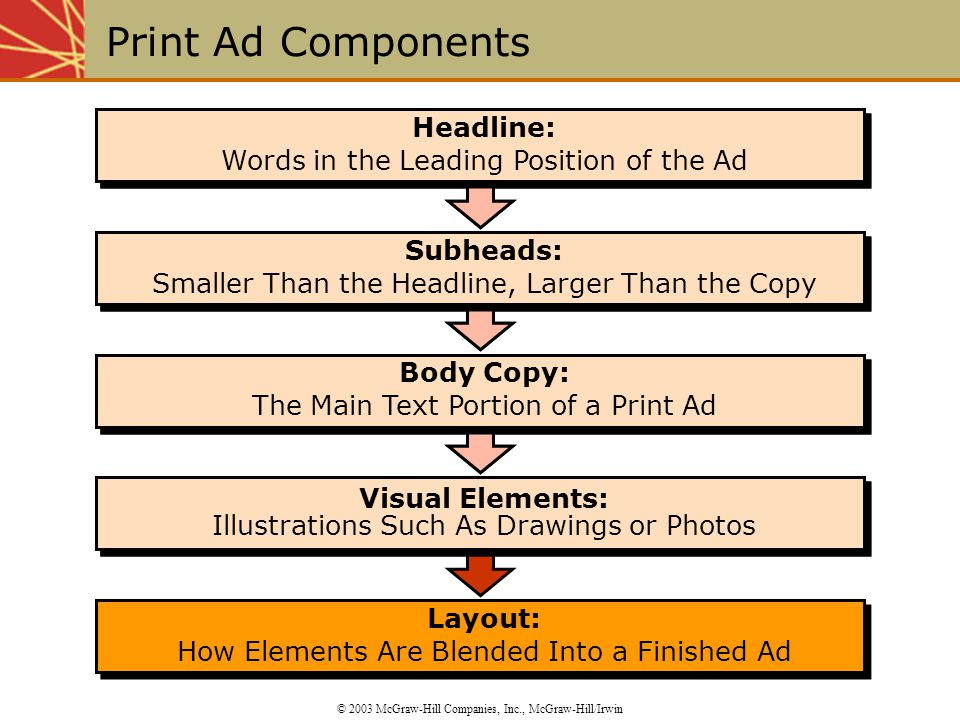 Layout: How Elements Are Blended Into a Finished Ad Layout: How Elements Are Blended Into a Finished Ad Visual Elements: Illustrations Such As Drawings or Photos Body Copy: The Main Text Portion of a Print Ad Body Copy: The Main Text Portion of a Print Ad Subheads: Smaller Than the Headline, Larger Than the Copy Subheads: Smaller Than the Headline, Larger Than the Copy Headline: Words in the Leading Position of the Ad Headline: Words in the Leading Position of the Ad Visual Elements: Illustrations Such As Drawings or Photos Body Copy: The Main Text Portion of a Print Ad Body Copy: The Main Text Portion of a Print Ad Subheads: Smaller Than the Headline, Larger Than the Copy Subheads: Smaller Than the Headline, Larger Than the Copy Headline: Words in the Leading Position of the Ad Headline: Words in the Leading Position of the Ad Print Ad Components © 2003 McGraw-Hill Companies, Inc., McGraw-Hill/Irwin