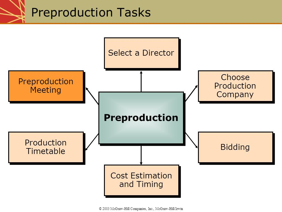Select a Director Cost Estimation and Timing Choose Production Company Bidding Preproduction Meeting Production Timetable Cost Estimation and Timing B