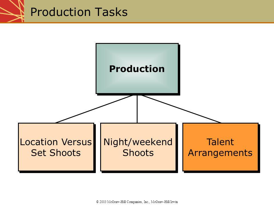 Location Versus Set Shoots Night/weekend Shoots Talent Arrangements Talent Arrangements Night/weekend Shoots Location Versus Set Shoots Production Tas