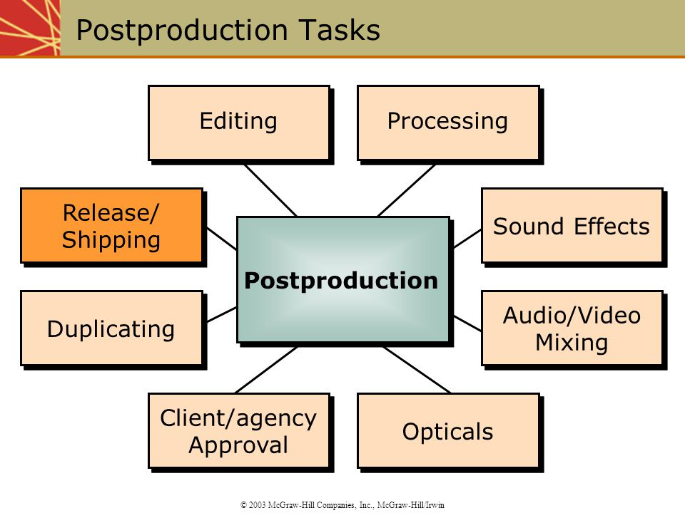 Editing Processing Sound Effects Audio/Video Mixing Opticals Client/agency Approval Duplicating Release/ Shipping Duplicating Client/agency Approval Opticals Audio/Video Mixing Sound Effects Processing Editing Postproduction Tasks © 2003 McGraw-Hill Companies, Inc., McGraw-Hill/Irwin Postproduction