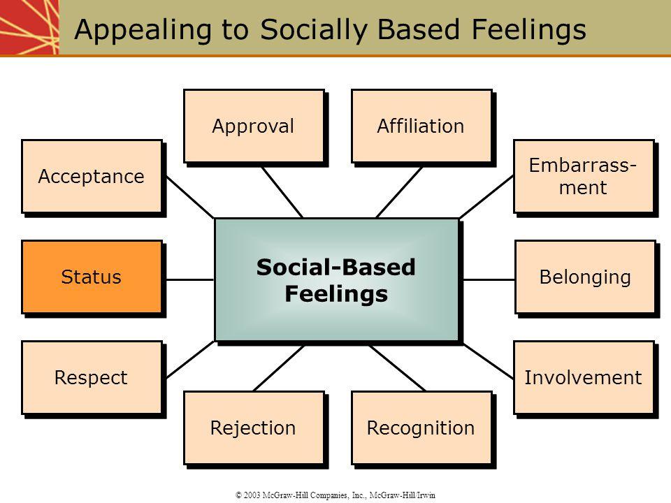 Status Acceptance Respect Approval Affiliation Belonging Rejection Recognition Embarrass- ment Involvement Acceptance Respect Approval Affiliation Bel