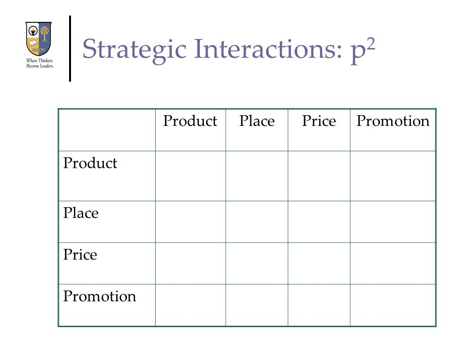 Strategic Interactions: p 2 ProductPlacePricePromotion Product Place Price Promotion