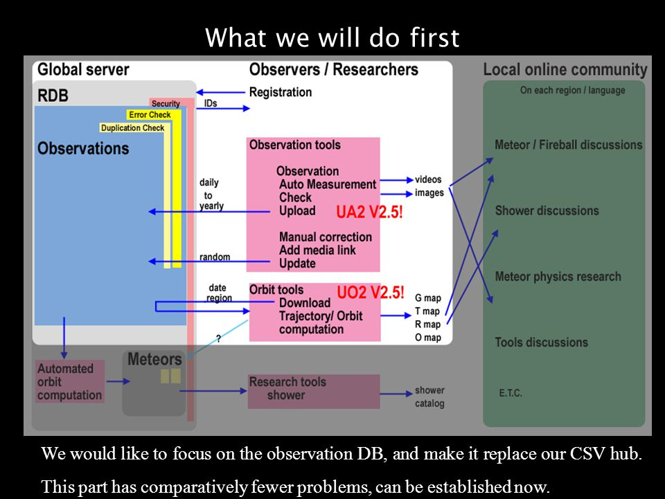 What we will do first We would like to focus on the observation DB, and make it replace our CSV hub. This part has comparatively fewer problems, can b