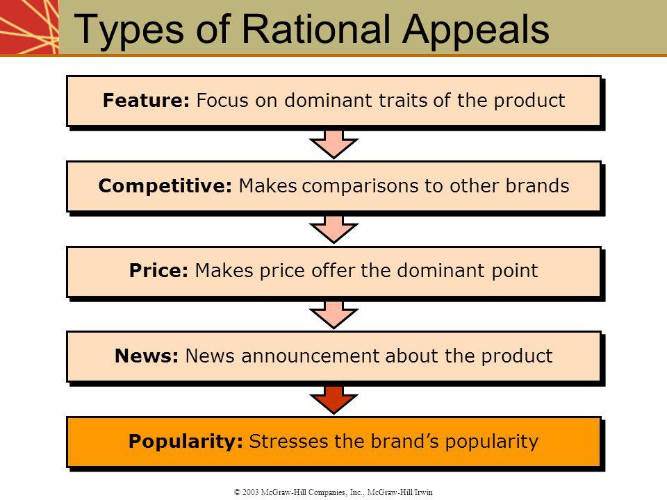 Popularity: Stresses the brand's popularity News: News announcement about the product Price: Makes price offer the dominant point Competitive: Makes c