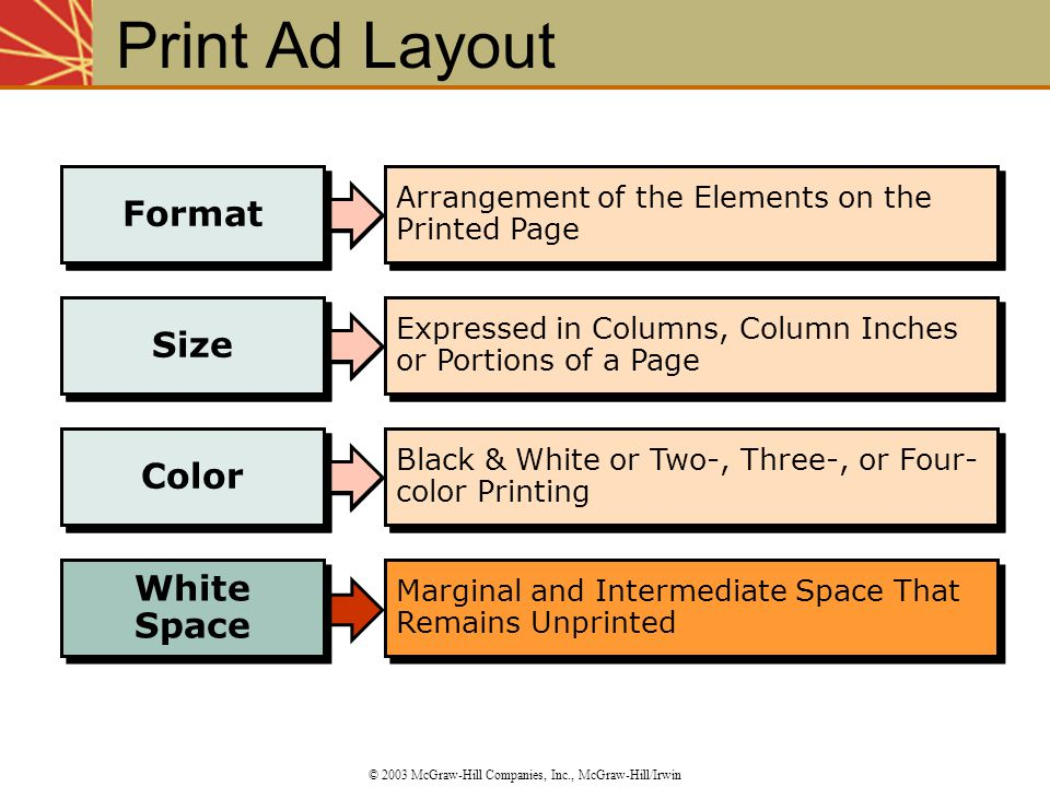 Format Arrangement of the Elements on the Printed Page Size Expressed in Columns, Column Inches or Portions of a Page Color Black & White or Two-, Thr