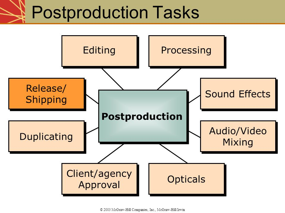 Editing Processing Sound Effects Audio/Video Mixing Opticals Client/agency Approval Duplicating Release/ Shipping Duplicating Client/agency Approval O