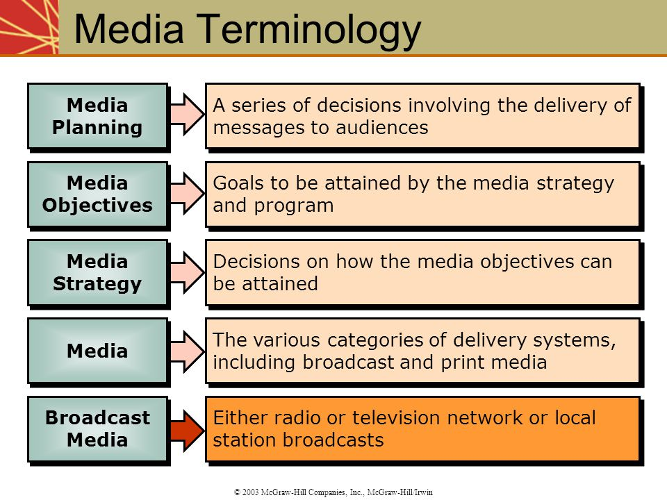 A series of decisions involving the delivery of messages to audiences Goals to be attained by the media strategy and program Decisions on how the medi