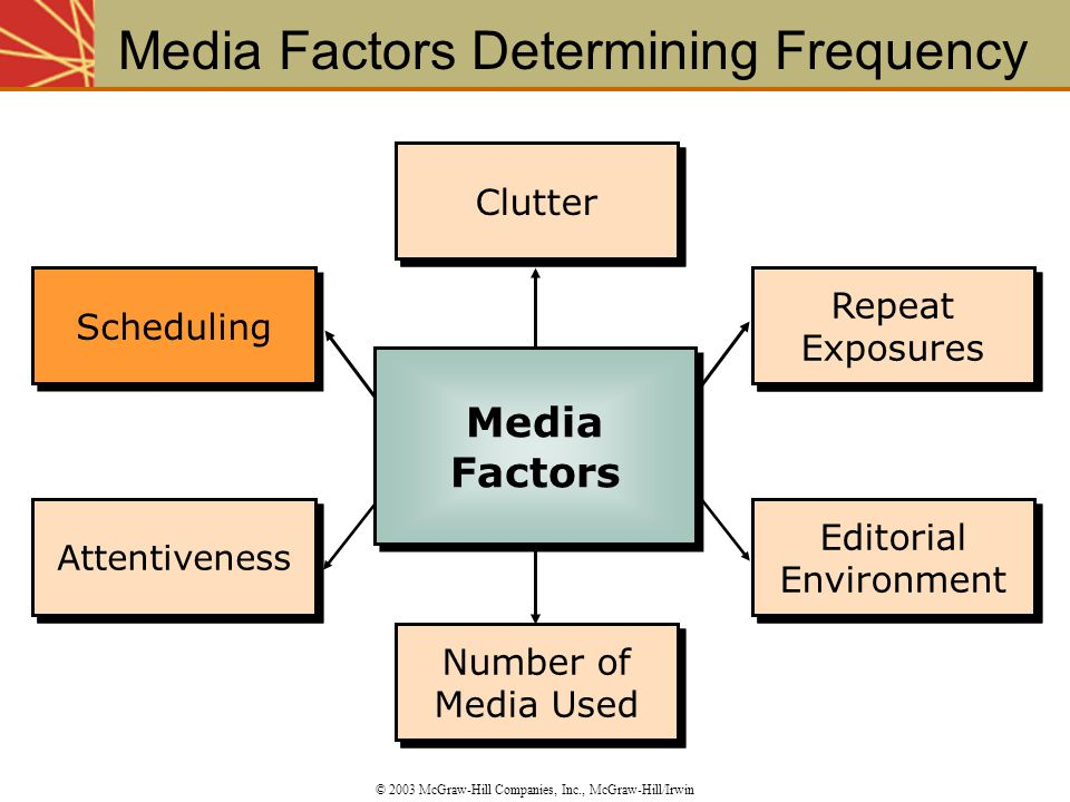 Clutter Number of Media Used Repeat Exposures Editorial Environment Scheduling Attentiveness Number of Media Used Editorial Environment Repeat Exposur
