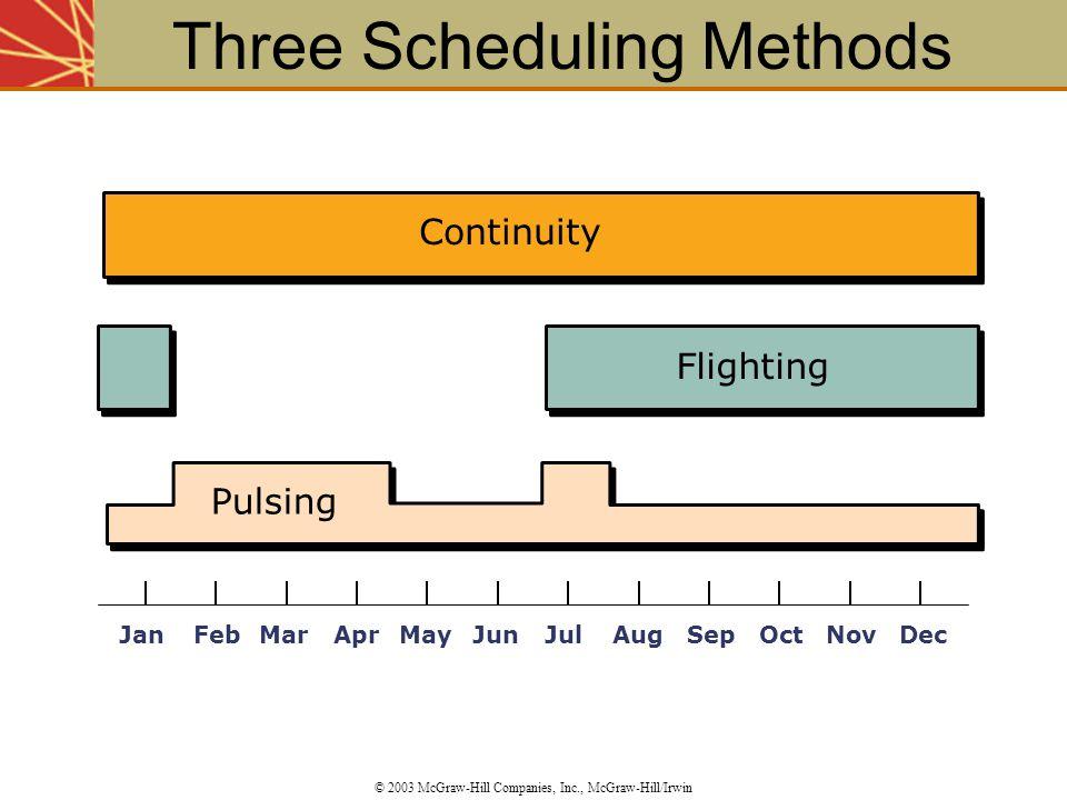 Three Scheduling Methods © 2003 McGraw-Hill Companies, Inc., McGraw-Hill/Irwin Continuity Pulsing Flighting JanFebMarAprMayJunJulAugSepOctNovDec