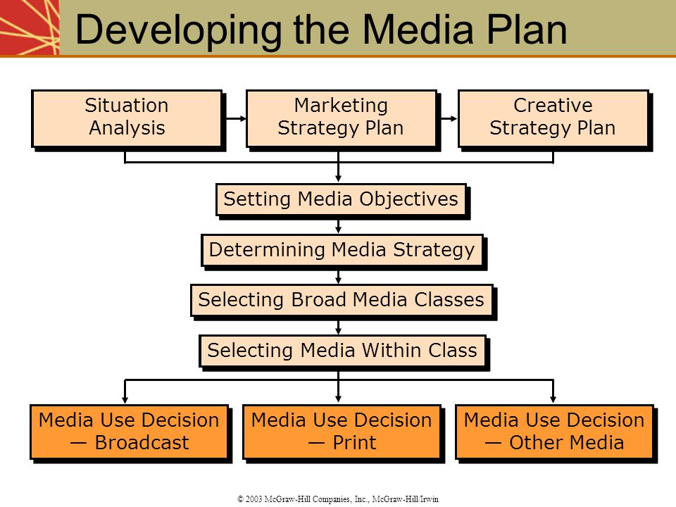 Selecting Media Within Class Selecting Broad Media Classes Determining Media Strategy Media Use Decision — Print Media Use Decision — Print Media Use