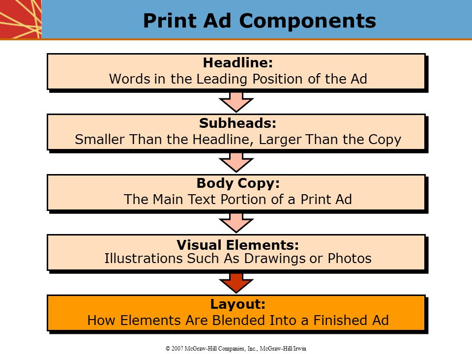 Layout: How Elements Are Blended Into a Finished Ad Layout: How Elements Are Blended Into a Finished Ad Visual Elements: Illustrations Such As Drawings or Photos Body Copy: The Main Text Portion of a Print Ad Body Copy: The Main Text Portion of a Print Ad Subheads: Smaller Than the Headline, Larger Than the Copy Subheads: Smaller Than the Headline, Larger Than the Copy Headline: Words in the Leading Position of the Ad Headline: Words in the Leading Position of the Ad Visual Elements: Illustrations Such As Drawings or Photos Body Copy: The Main Text Portion of a Print Ad Body Copy: The Main Text Portion of a Print Ad Subheads: Smaller Than the Headline, Larger Than the Copy Subheads: Smaller Than the Headline, Larger Than the Copy Headline: Words in the Leading Position of the Ad Headline: Words in the Leading Position of the Ad Print Ad Components © 2007 McGraw-Hill Companies, Inc., McGraw-Hill/Irwin