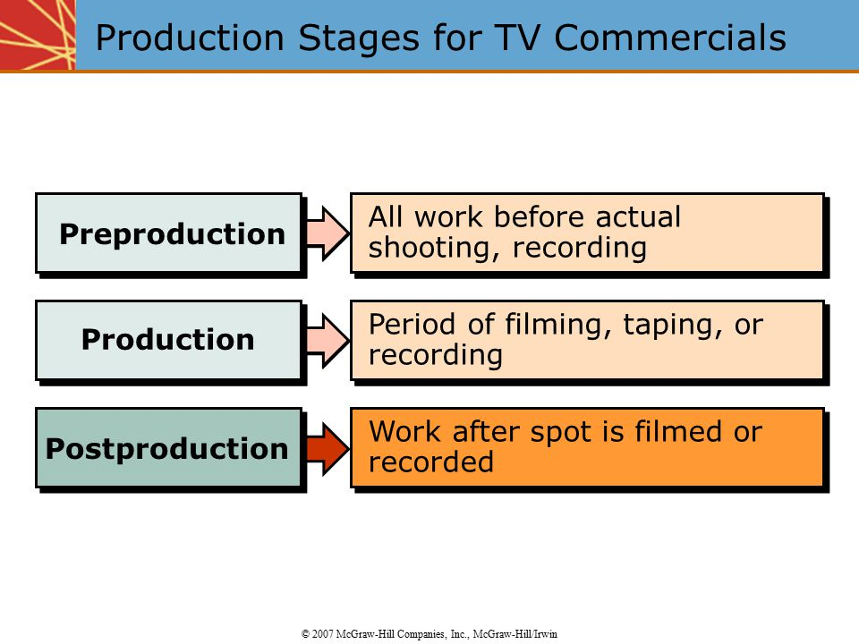 Production Period of filming, taping, or recording Postproduction Work after spot is filmed or recorded Preproduction All work before actual shooting, recording Production Period of filming, taping, or recording Production Stages for TV Commercials © 2007 McGraw-Hill Companies, Inc., McGraw-Hill/Irwin Preproduction All work before actual shooting, recording