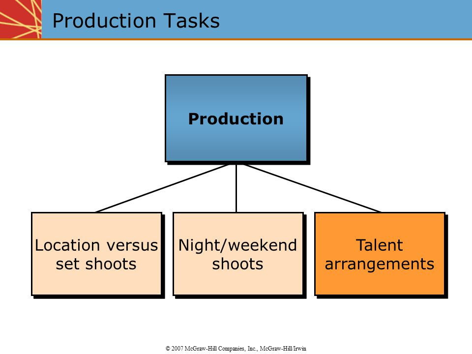Location versus set shoots Night/weekend shoots Talent arrangements Talent arrangements Night/weekend shoots Location versus set shoots Production Tas