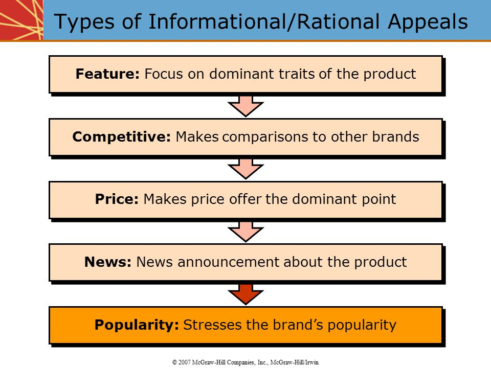 Popularity: Stresses the brand's popularity News: News announcement about the product Price: Makes price offer the dominant point Competitive: Makes comparisons to other brands Feature: Focus on dominant traits of the product News: News announcement about the product Price: Makes price offer the dominant point Competitive: Makes comparisons to other brands Feature: Focus on dominant traits of the product Types of Informational/Rational Appeals © 2007 McGraw-Hill Companies, Inc., McGraw-Hill/Irwin