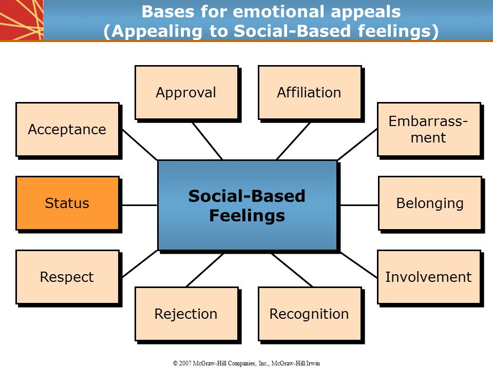 Status Acceptance Respect Approval Affiliation Belonging Rejection Recognition Embarrass- ment Involvement Acceptance Respect Approval Affiliation Belonging Rejection Recognition Embarrass- ment Involvement Bases for emotional appeals (Appealing to Social-Based feelings) © 2007 McGraw-Hill Companies, Inc., McGraw-Hill/Irwin Social-Based Feelings Social-Based Feelings