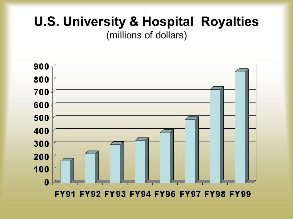 U.S. University & Hospital Royalties (millions of dollars)