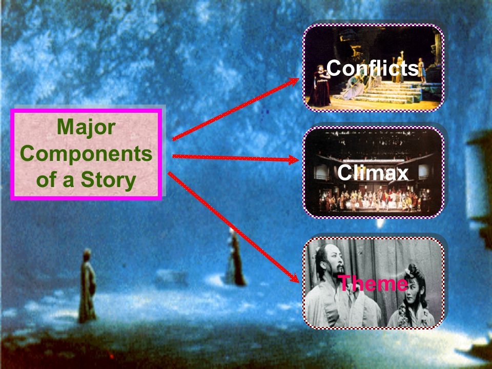 Major Components of a Story Conflicts Climax Theme