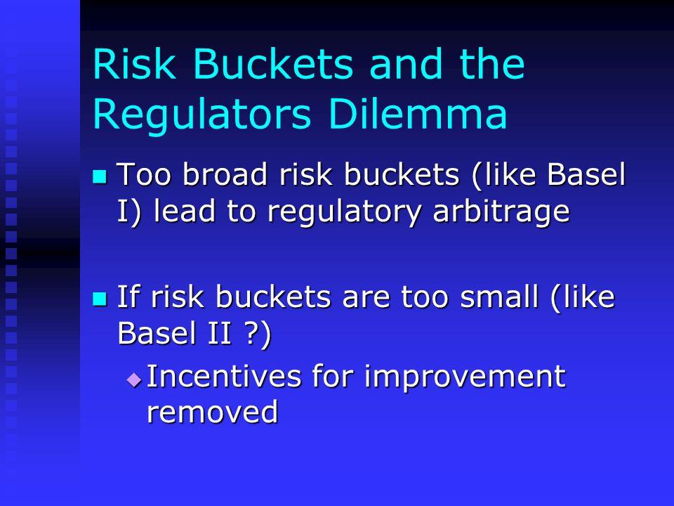 Risk Buckets and the Regulators Dilemma Too broad risk buckets (like Basel I) lead to regulatory arbitrage Too broad risk buckets (like Basel I) lead to regulatory arbitrage If risk buckets are too small (like Basel II ) If risk buckets are too small (like Basel II )  Incentives for improvement removed
